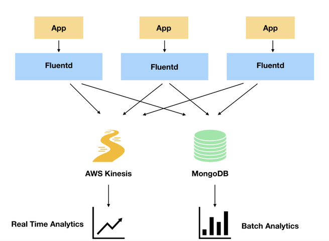 fluentd 655x480 - Event logging with fluentd: How we did it