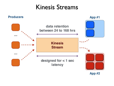 kinesis - An Overview of Data Pipeline at Volt Lines